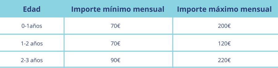 Importe mínimo mensual Bono Infantil